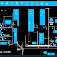 某钢厂高炉与转炉煤气管网工艺平面图
